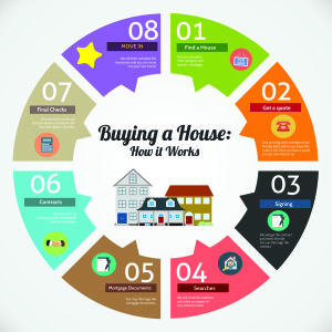 conveyancing infographic